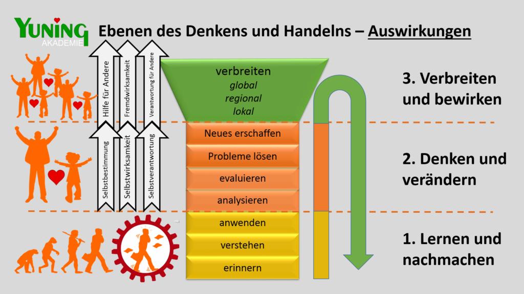 "YUNING Väter-Akademie ""Next-Generation-Education"""
